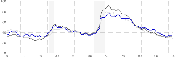 Goldsboro, North Carolina monthly unemployment rate chart
